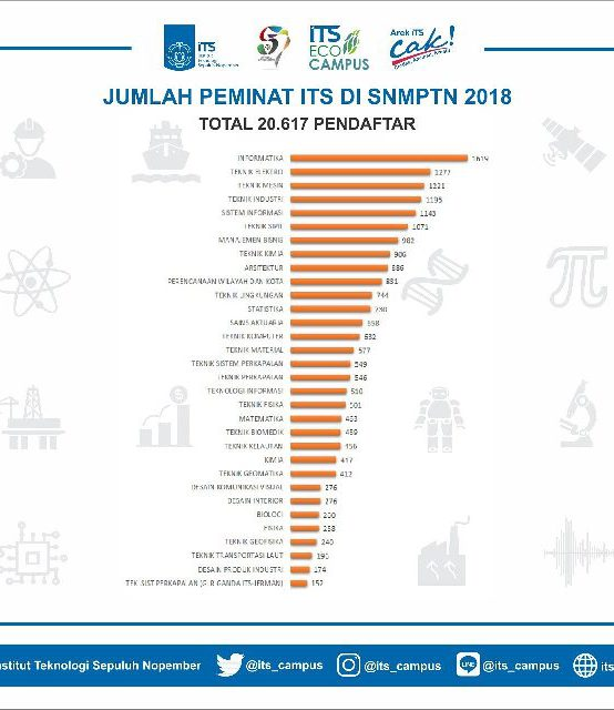 Infografis Peminat ITS di SNMPTN 2018